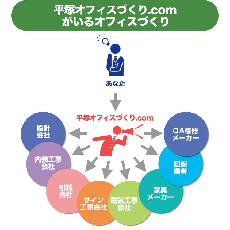 平塚オフィスづくり.comがいるオフィスづくり